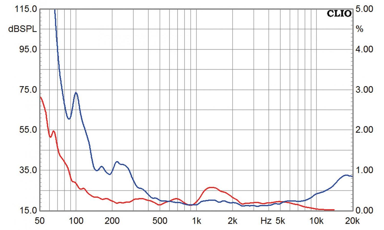 Lautsprecherbausätze Monacor Millan Audio Triple Play Ribbon Compact im Test, Bild 8