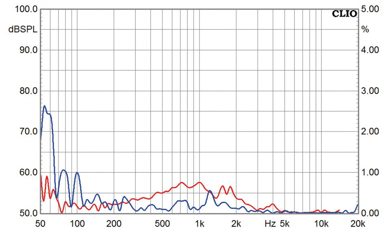 Lautsprecherbausätze Monacor Mo-Line im Test, Bild 10