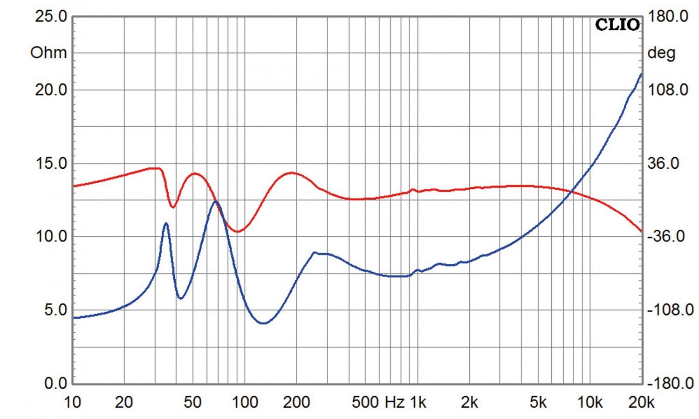Lautsprecherbausätze Monacor Soundbar im Test, Bild 8