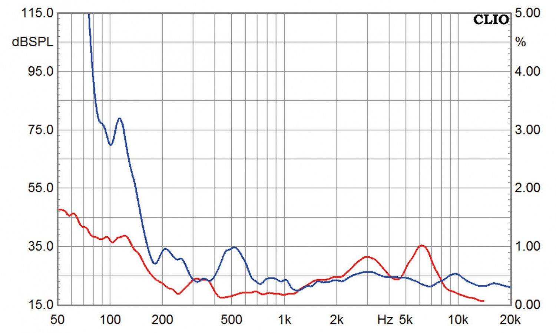 Lautsprecherbausätze Monacor Soundbar im Test, Bild 9