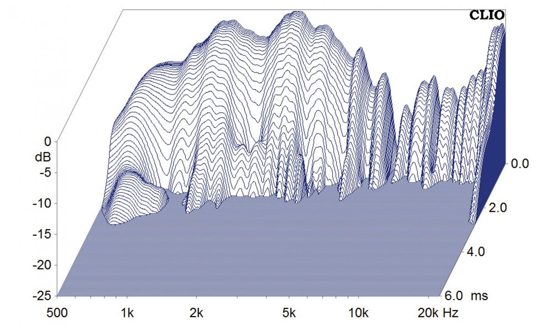 Lautsprecherchassis Breitbänder Monacor SP-308CX im Test, Bild 6