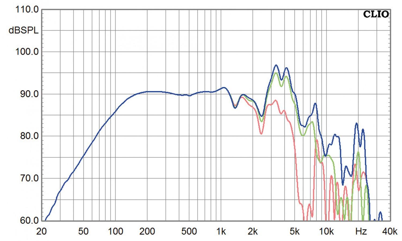 Lautsprecherchassis Breitbänder Monacor SP-308CX im Test, Bild 8