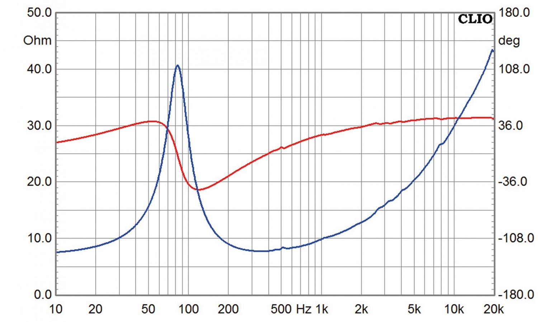 Lautsprecherchassis Breitbänder Monacor SP-308CX im Test, Bild 9