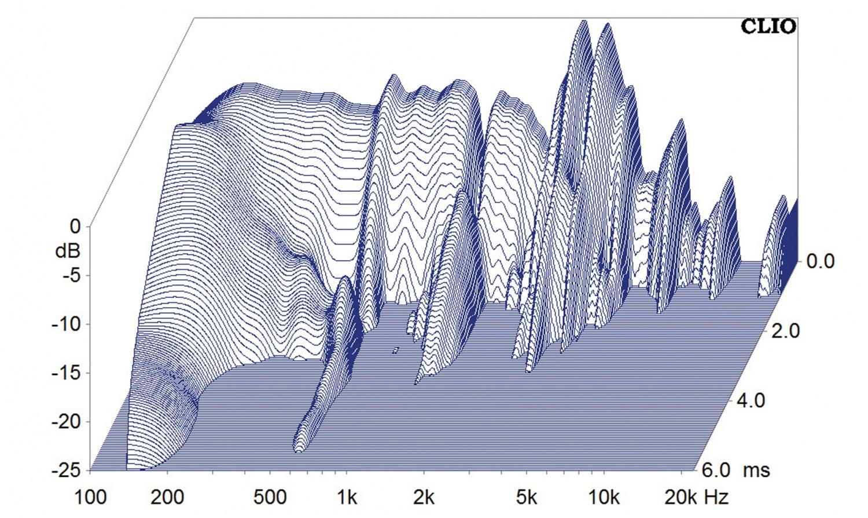 Lautsprecherchassis Breitbänder Monacor SP-308CX im Test, Bild 12