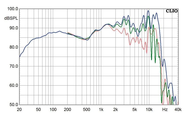 Lautsprecherchassis Breitbänder Monacor SPX-200WP im Test, Bild 2