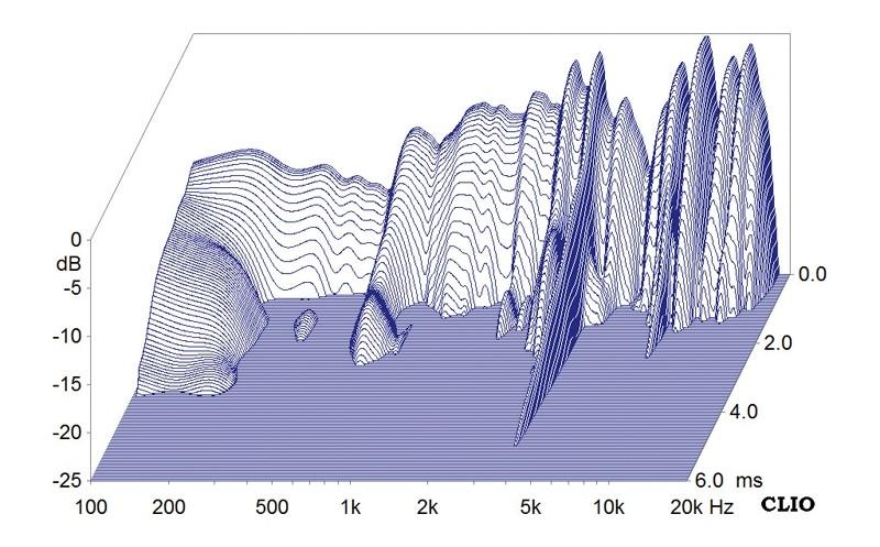 Lautsprecherchassis Breitbänder Monacor SPX-200WP im Test, Bild 6
