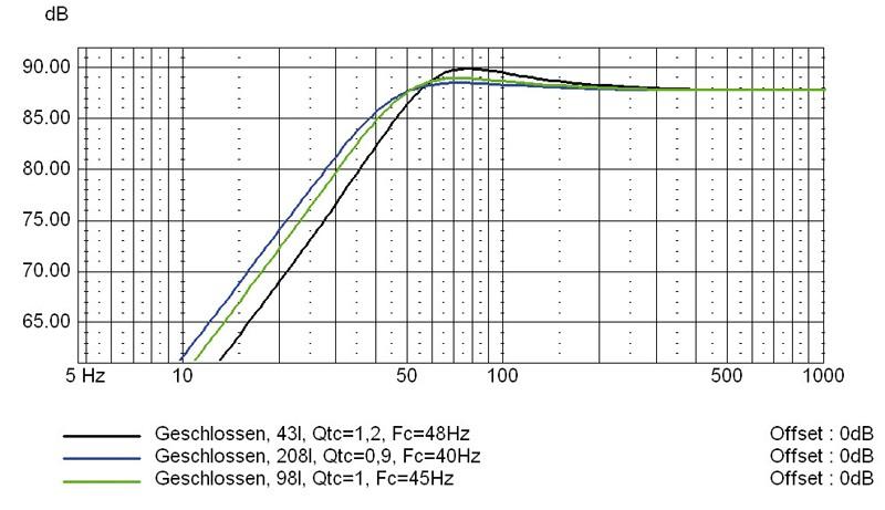 Lautsprecherchassis Breitbänder Monacor SPX-200WP im Test, Bild 7