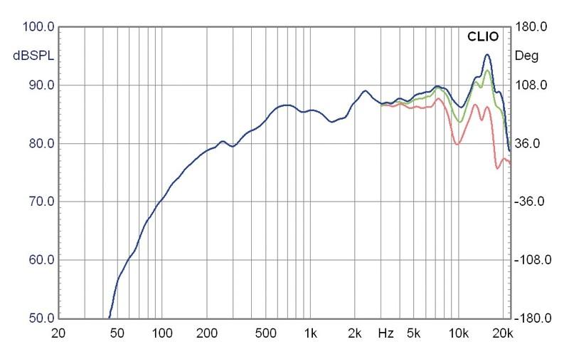 Lautsprecherchassis Breitbänder Monacor SPX-20TB im Test, Bild 3