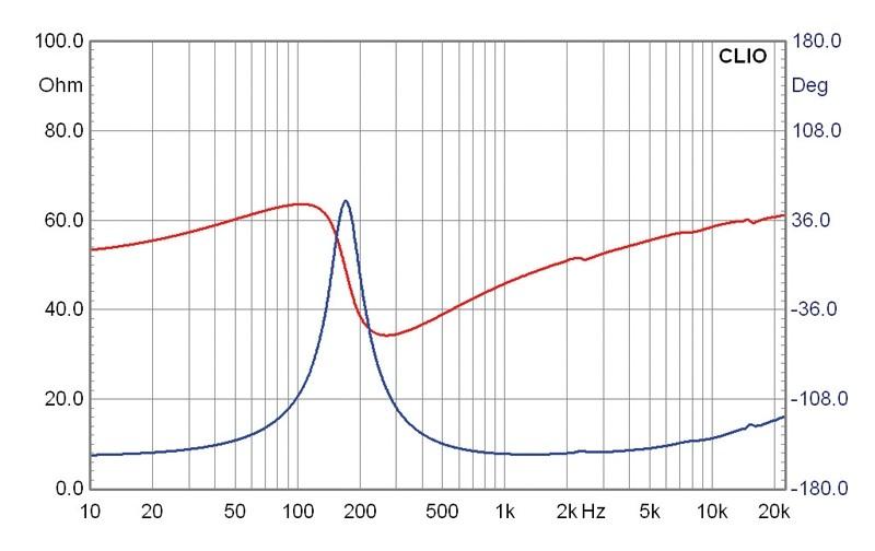 Lautsprecherchassis Breitbänder Monacor SPX-20TB im Test, Bild 4