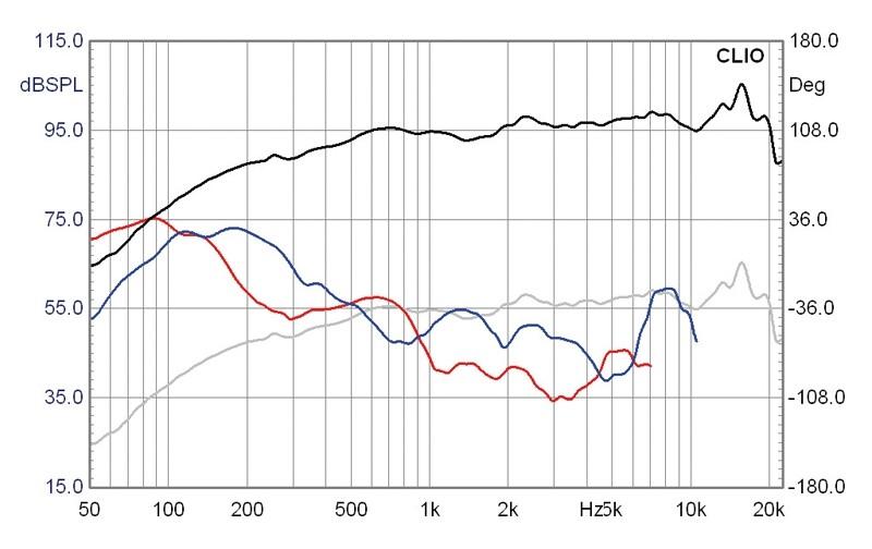 Lautsprecherchassis Breitbänder Monacor SPX-20TB im Test, Bild 6
