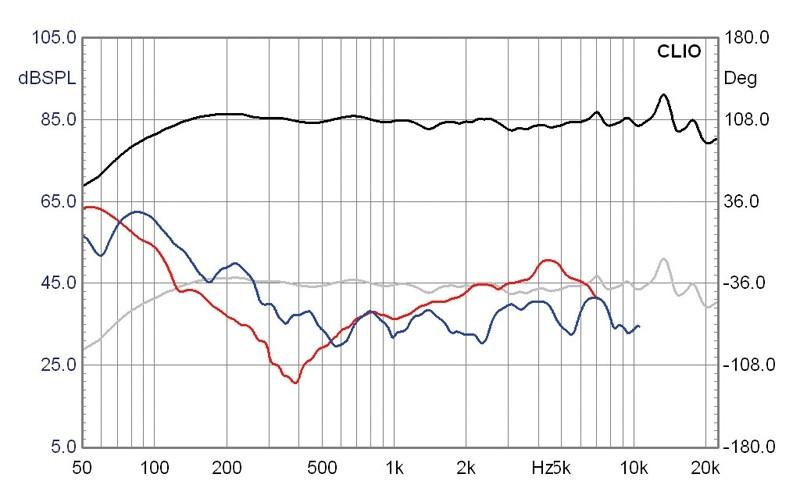 Lautsprecherchassis Breitbänder Monacor SPX-30TB im Test, Bild 5