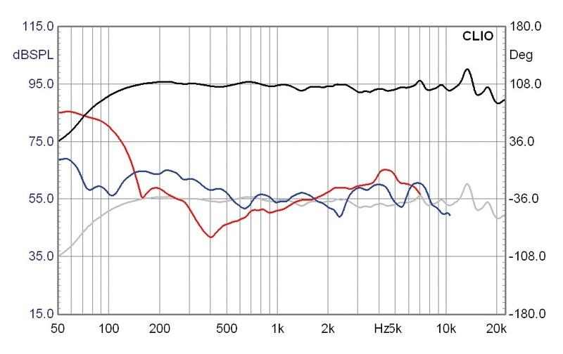 Lautsprecherchassis Breitbänder Monacor SPX-30TB im Test, Bild 6