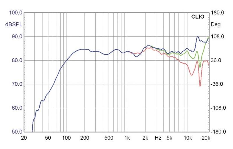 Lautsprecherchassis Breitbänder Monacor SPX-31TB im Test, Bild 3