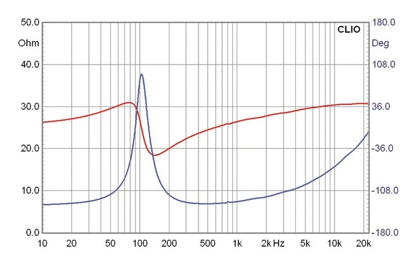 Lautsprecherchassis Breitbänder Monacor SPX-31TB im Test, Bild 4