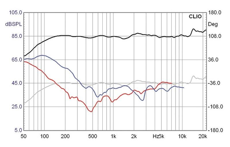 Lautsprecherchassis Breitbänder Monacor SPX-31TB im Test, Bild 5