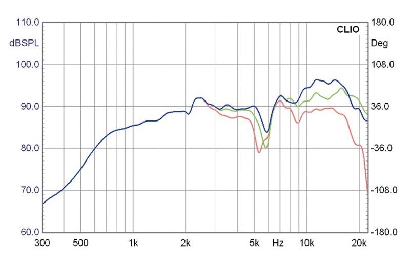 Lautsprecherchassis Breitbänder Monacor SPX-5/2TB im Test, Bild 3