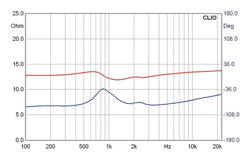 Lautsprecherchassis Breitbänder Monacor SPX-5/2TB im Test, Bild 4