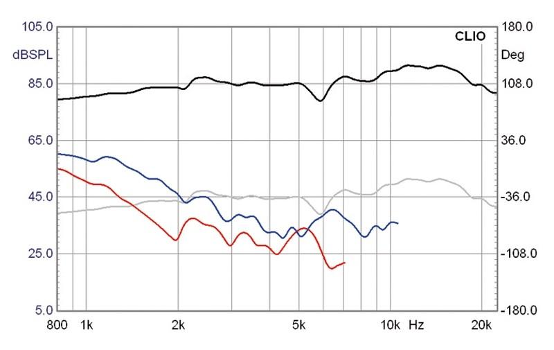 Lautsprecherchassis Breitbänder Monacor SPX-5/2TB im Test, Bild 5