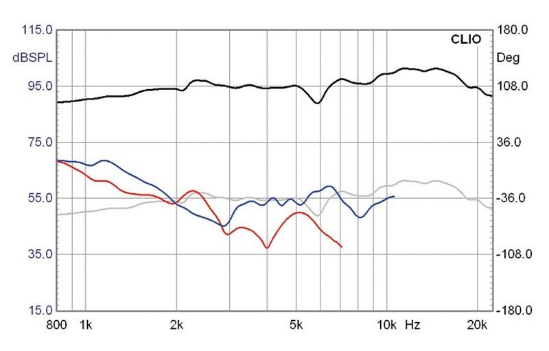 Lautsprecherchassis Breitbänder Monacor SPX-5/2TB im Test, Bild 6