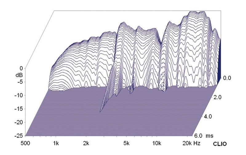 Lautsprecherchassis Breitbänder Monacor SPX-5/2TB im Test, Bild 7