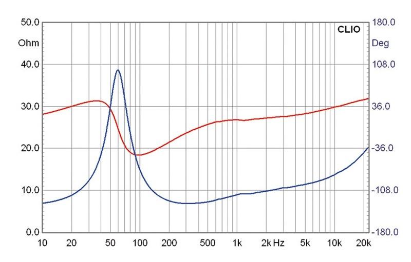 Lautsprecherchassis Breitbänder Monacor SPX-5/2TB im Test, Bild 9