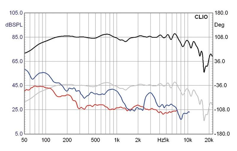 Lautsprecherchassis Breitbänder Monacor SPX-5/2TB im Test, Bild 10