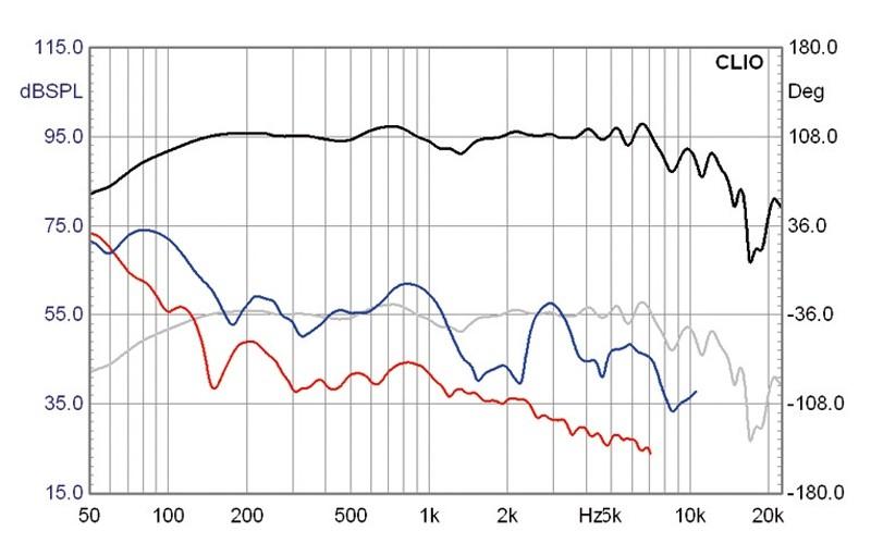 Lautsprecherchassis Breitbänder Monacor SPX-5/2TB im Test, Bild 11