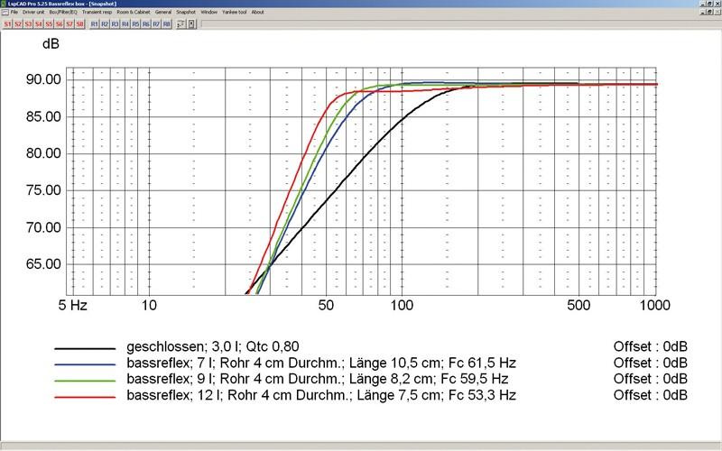 Lautsprecherchassis Breitbänder Monacor SPX-5/2TB im Test, Bild 14