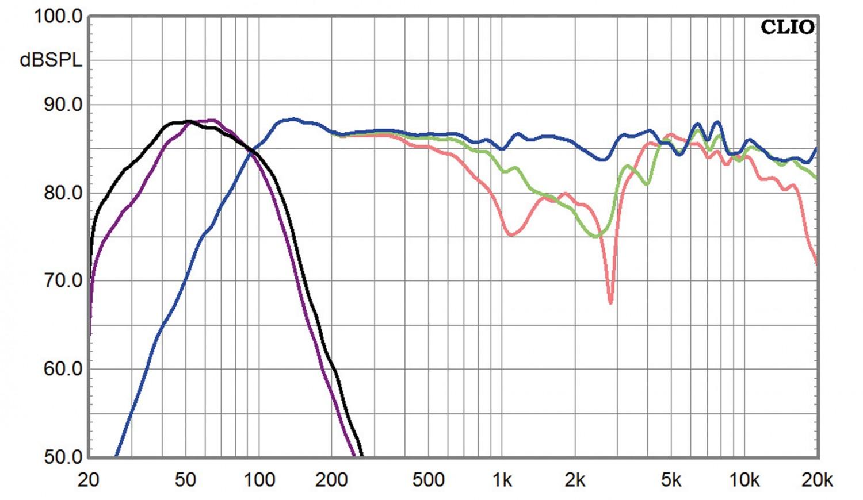 Lautsprecher Surround Monitor Audio Bronze-Serie im Test, Bild 8