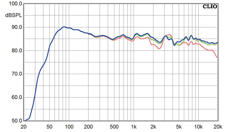 Lautsprecher Surround Monitor Audio Bronze-Serie im Test, Bild 9