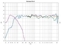 Lautsprecher Surround Mordaunt Short Classic 912 im Test, Bild 10