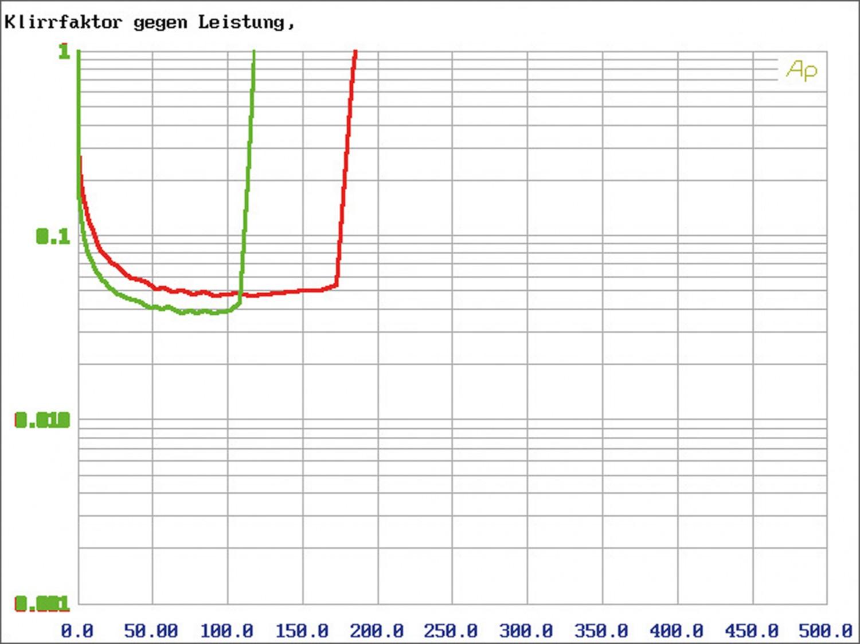 Car-HiFi Endstufe 4-Kanal Mosconi Gladen ONE 130.4 im Test, Bild 31