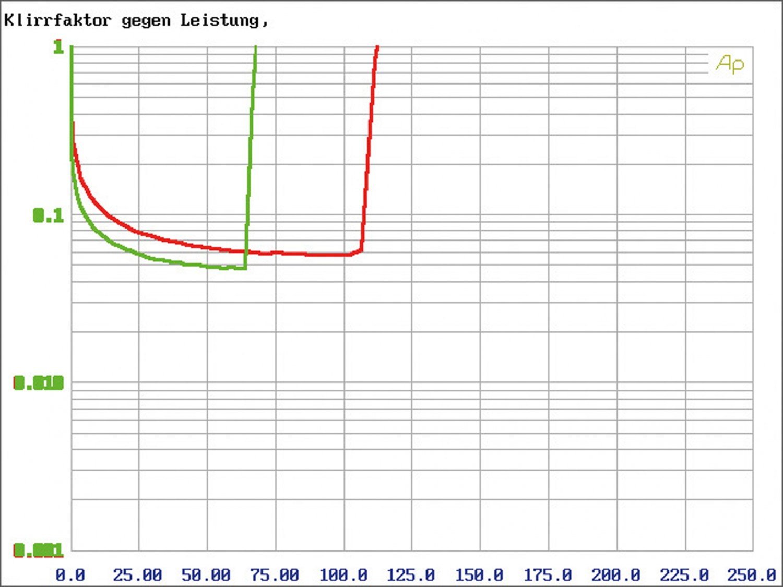 Car HiFi Endstufe Multikanal Mosconi Gladen ONE 70.6 im Test, Bild 27