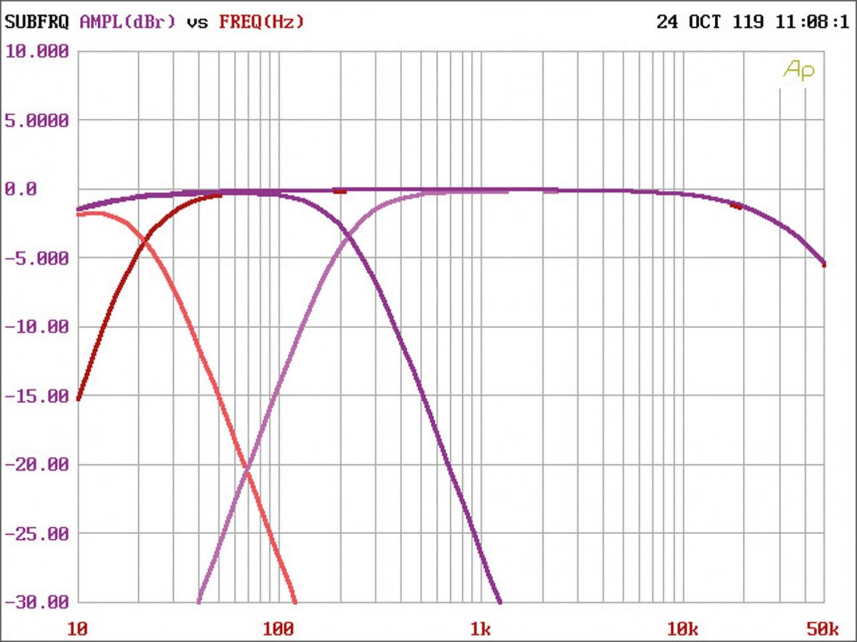 Car-HiFi Endstufe 4-Kanal Mosconi Gladen ONE 80.4 im Test, Bild 4