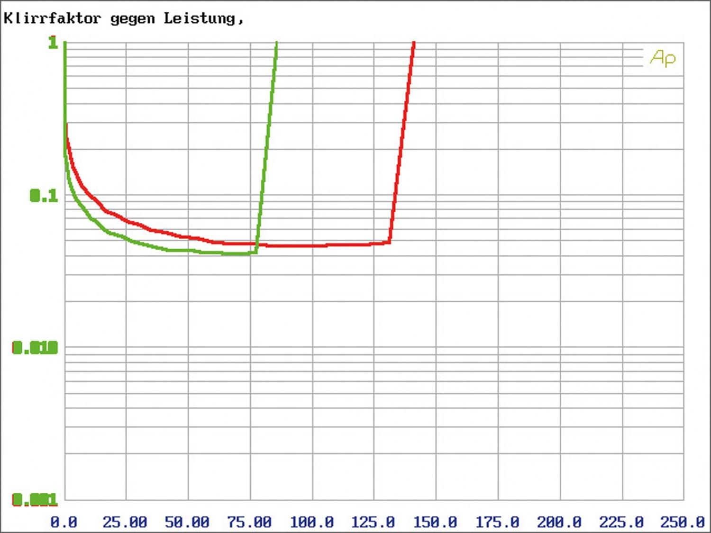 Car-HiFi Endstufe 4-Kanal Mosconi Gladen ONE 80.4 im Test, Bild 5