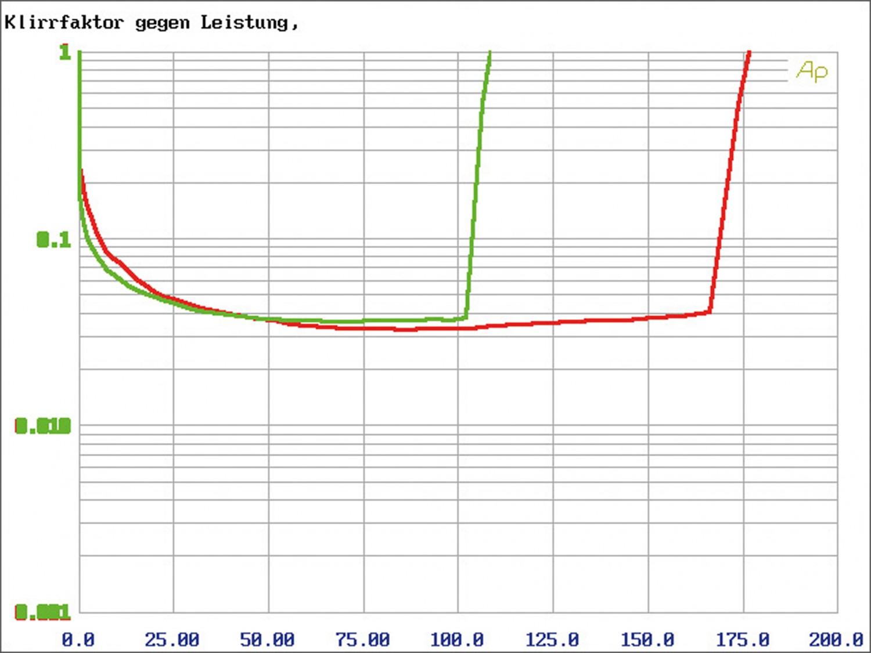 Car-HiFi Endstufe 4-Kanal Mosconi Gladen PRO 4/10, Mosconi Gladen PRO 5/30 im Test , Bild 7