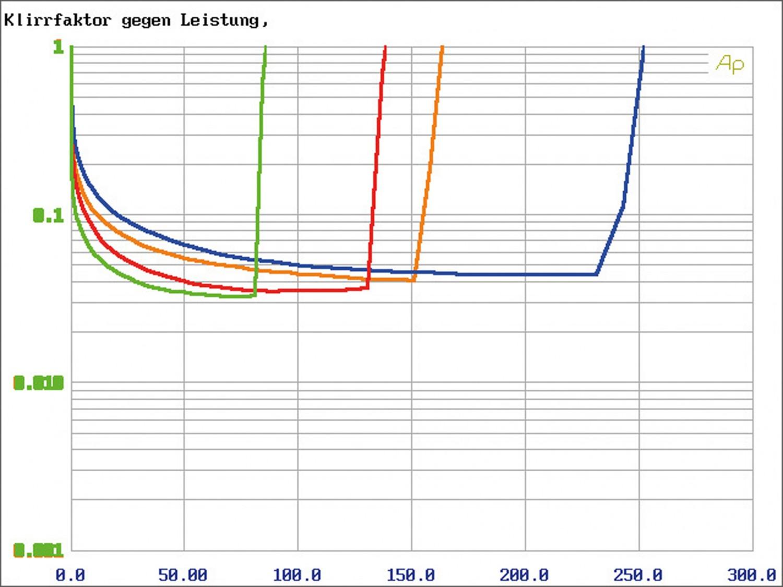 Car-HiFi Endstufe 4-Kanal Mosconi Gladen PRO 4/10, Mosconi Gladen PRO 5/30 im Test , Bild 9