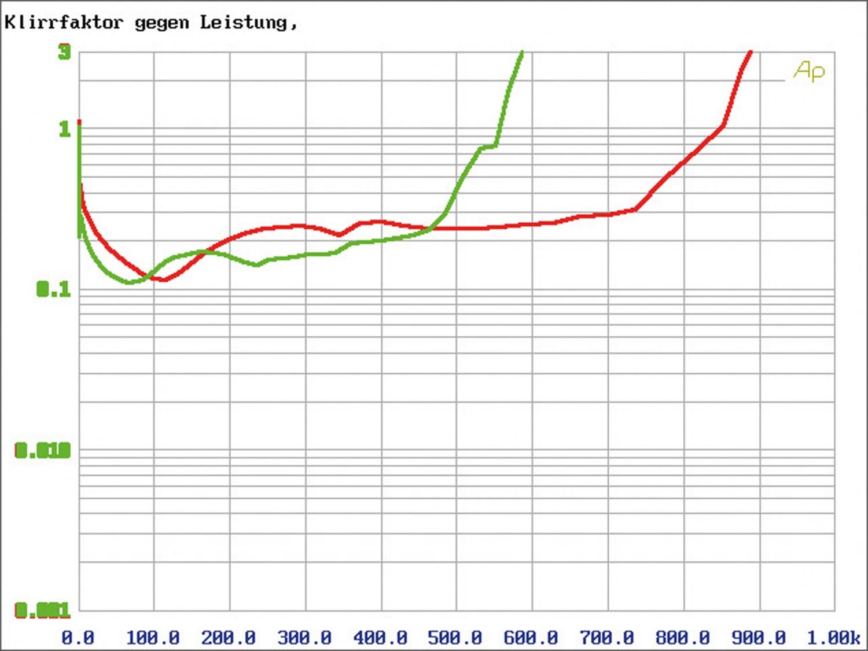Car-HiFi Endstufe 4-Kanal Mosconi Gladen PRO 4/10, Mosconi Gladen PRO 5/30 im Test , Bild 10