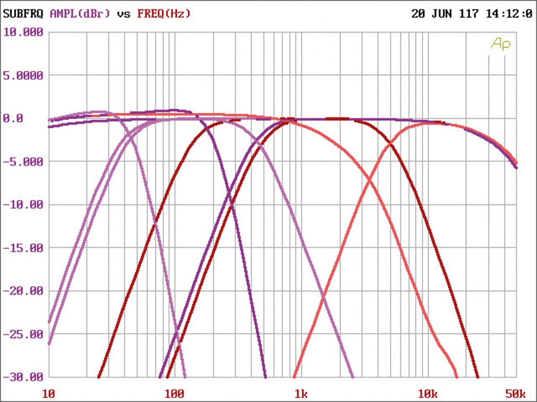 Car HiFi Endstufe Multikanal Mosconi Gladen PRO 5/30 im Test, Bild 6