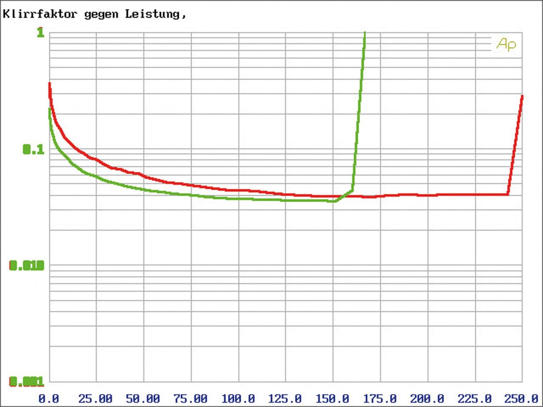 Car HiFi Endstufe Multikanal Mosconi Gladen PRO 5/30 im Test, Bild 7