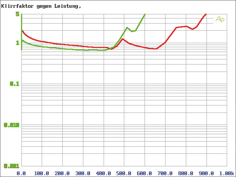 Car HiFi Endstufe Multikanal Mosconi Gladen PRO 5/30 im Test, Bild 8
