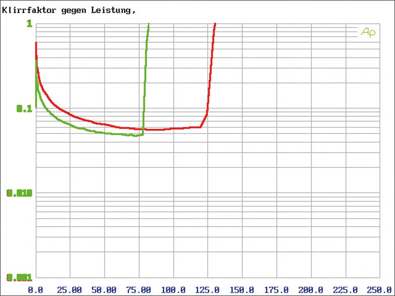 Car HiFi Endstufe Multikanal Mosconi Gladen PRO 5/30 im Test, Bild 9