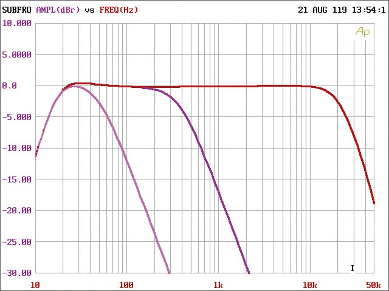 Car-HiFi Endstufe 4-Kanal Mosconi PICO 4, Mosconi PICO 1 im Test , Bild 4