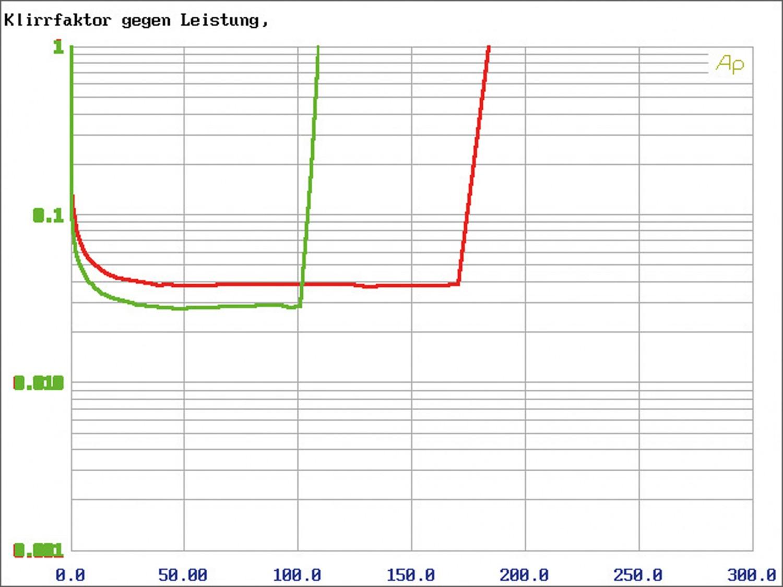 Car-HiFi Endstufe 4-Kanal MTX Audio RFL 4120 im Test, Bild 5
