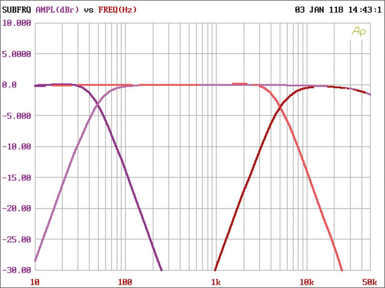 Car-HiFi Endstufe 4-Kanal MTX Audio RFL4120 im Test, Bild 25