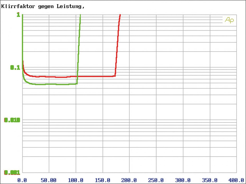 Car-HiFi Endstufe 4-Kanal MTX Audio RFL4120 im Test, Bild 26