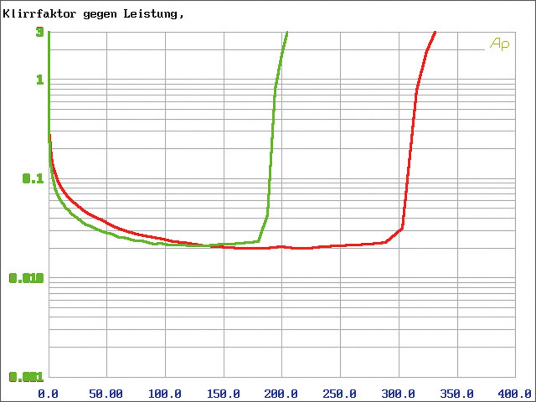 Car HiFi Endstufe Multikanal MTX Audio RFL5300 im Test, Bild 33