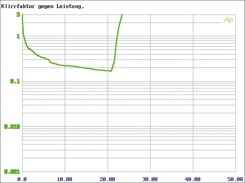 Car-HiFi Endstufe 4-Kanal MTX Audio RT30.4M im Test , Bild 6