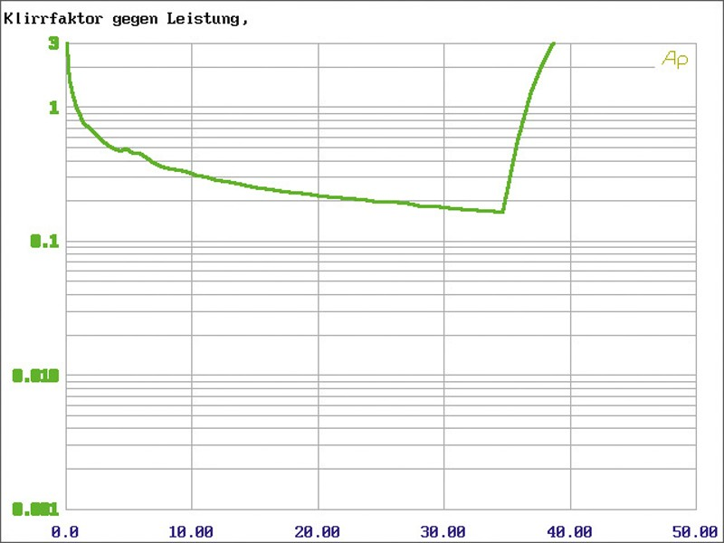 Car-HiFi Endstufe 4-Kanal MTX Audio RT50.4M im Test , Bild 9