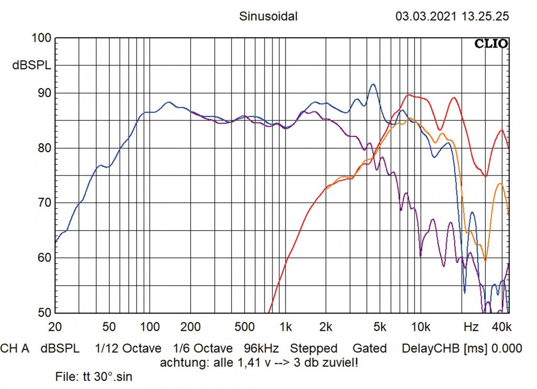 In-Car-Lautsprecher 16cm MTX Audio TX465S im Test, Bild 16